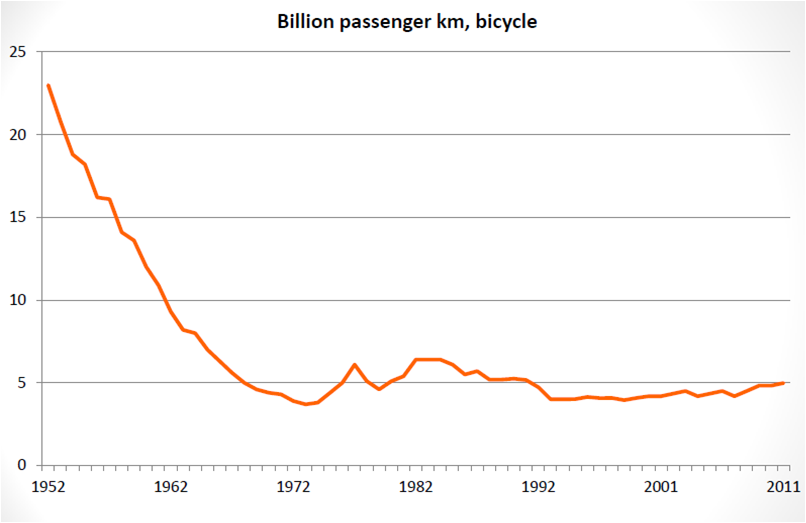 bicycle-decline