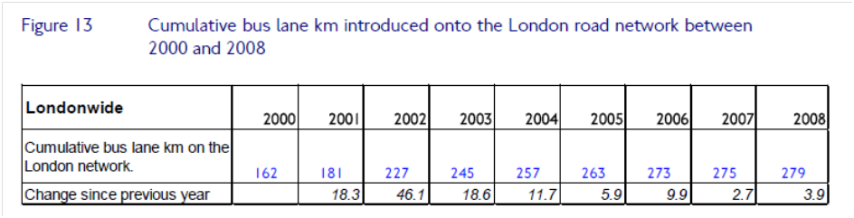 Bus Lane Length, cumulative and changes