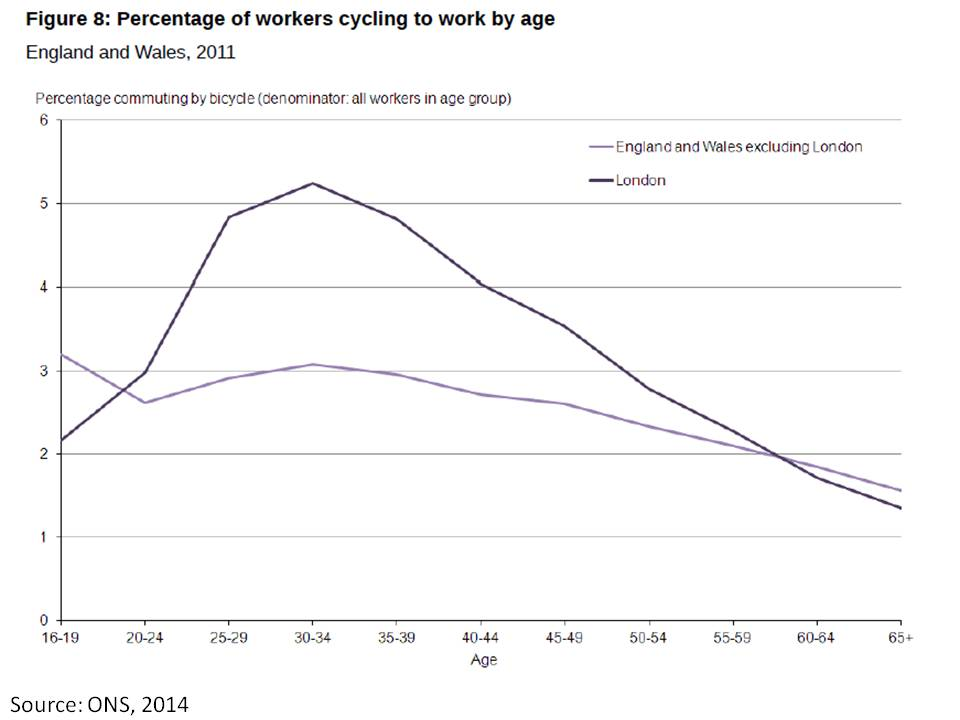 cycling-by-age