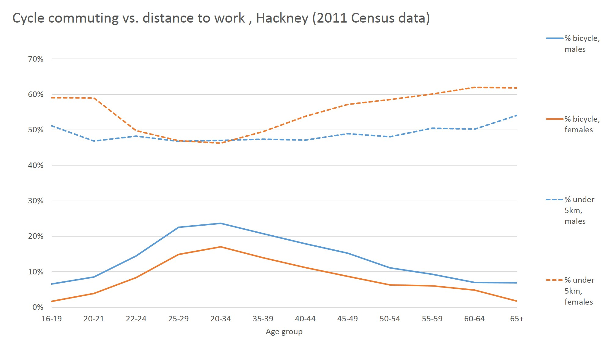 Cycling potential is much greater in Hackney among women, young and older people.