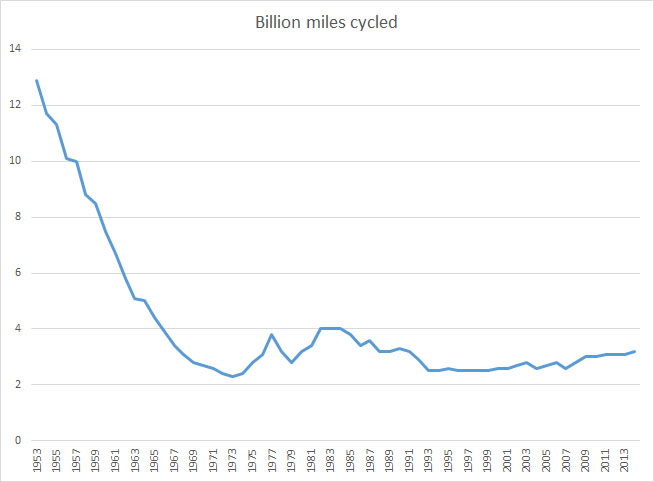 Source: https://www.gov.uk/government/statistical-data-sets/tra04-pedal-cycle-traffic