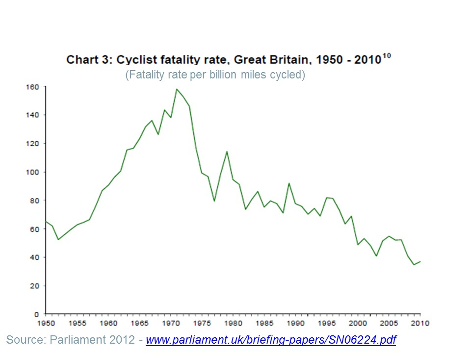 The risk of being killed while cycling is now only slightly lower than in 1952; a dramatic example of system failure (compared to our success in reducing risks for car users).