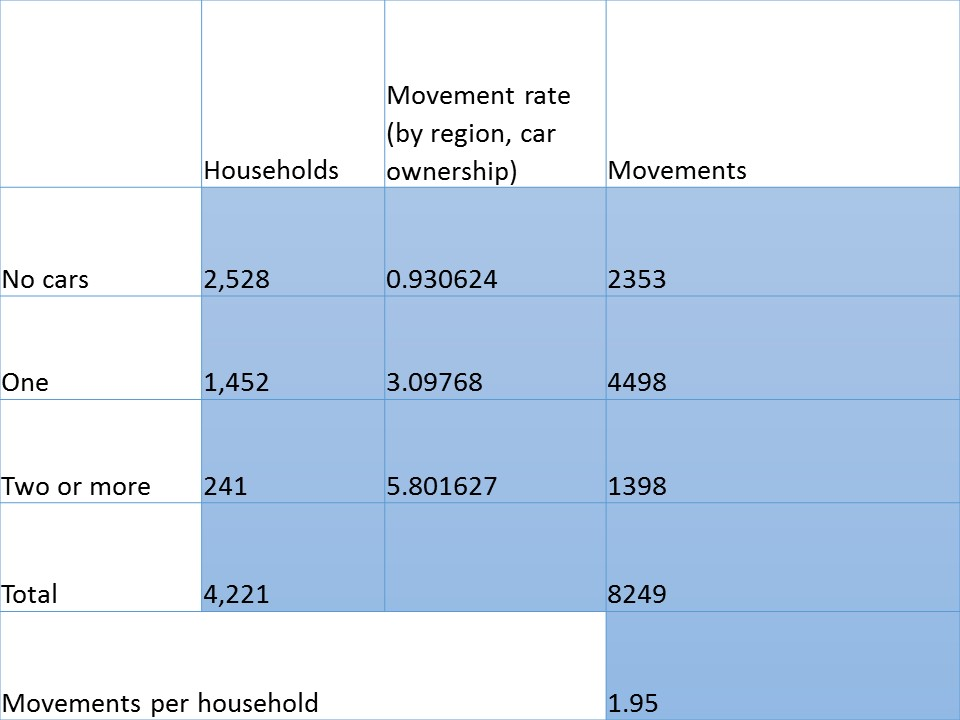 Local motor vehicle movements in my ward, on a per-household basis