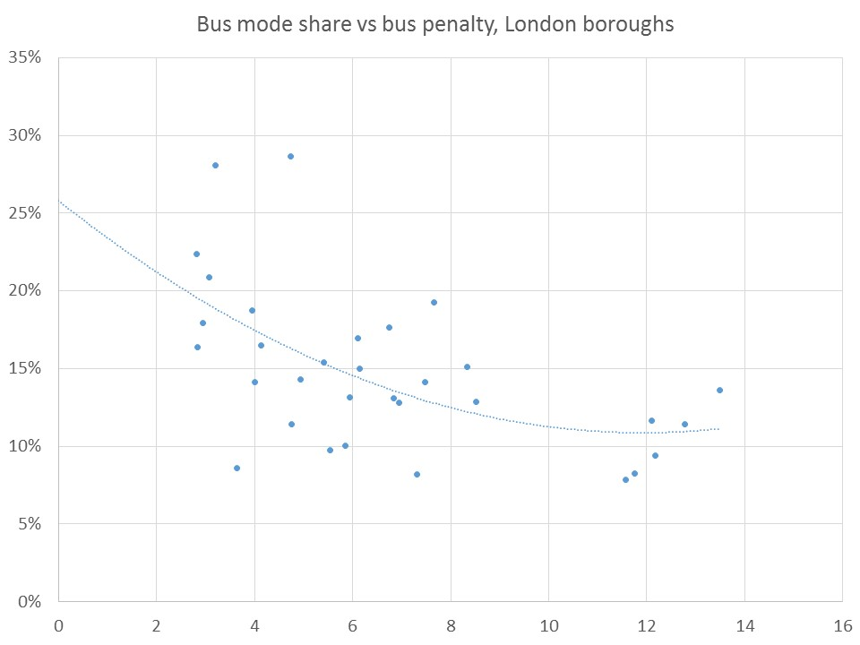 Bus mode share against bus penalty (difference in speeds)