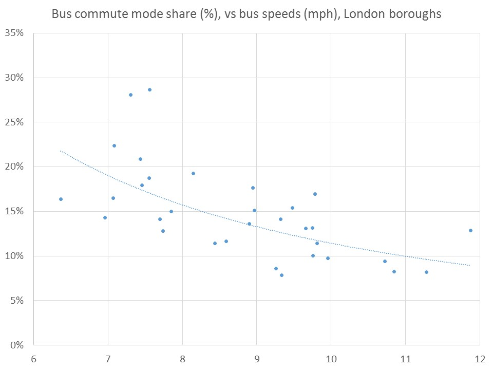 Bus mode share plotted against bus speeds