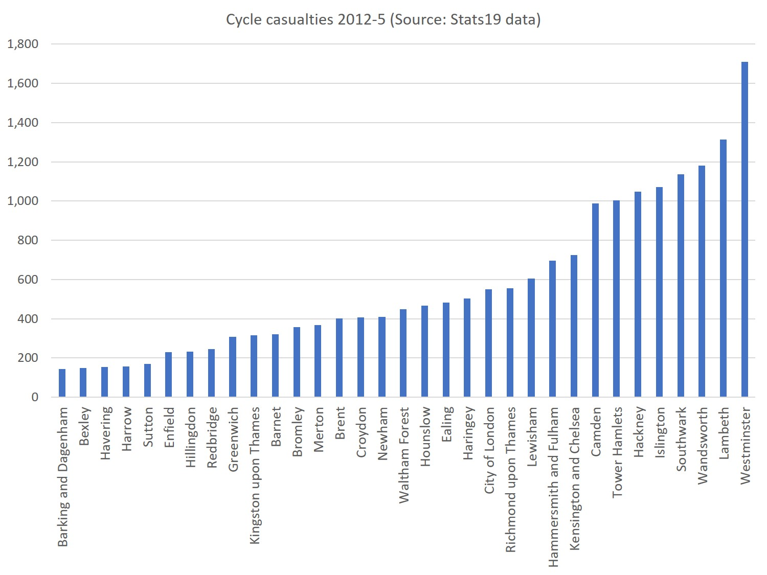 Cyclists injured in collisions in London, 2012-5