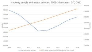 Population vs. motor vehicles in Hackney