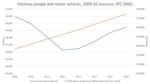 Population vs. motor vehicles in Hackney