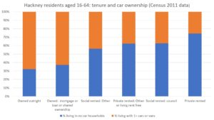 Car ownership by tenure, Hackney